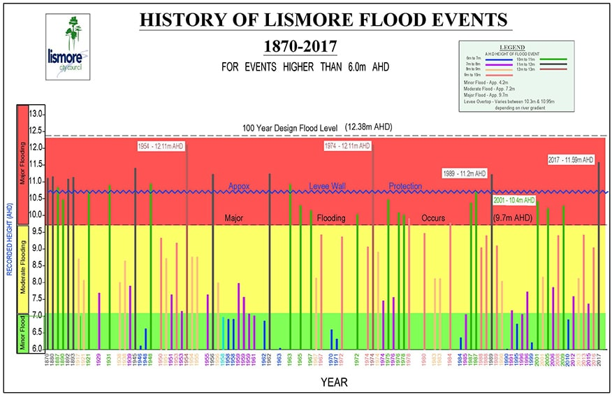 Risk management plan & flood mapping – Lismore City Council
